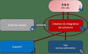 création et intégration de solutions par le Groupe HLi