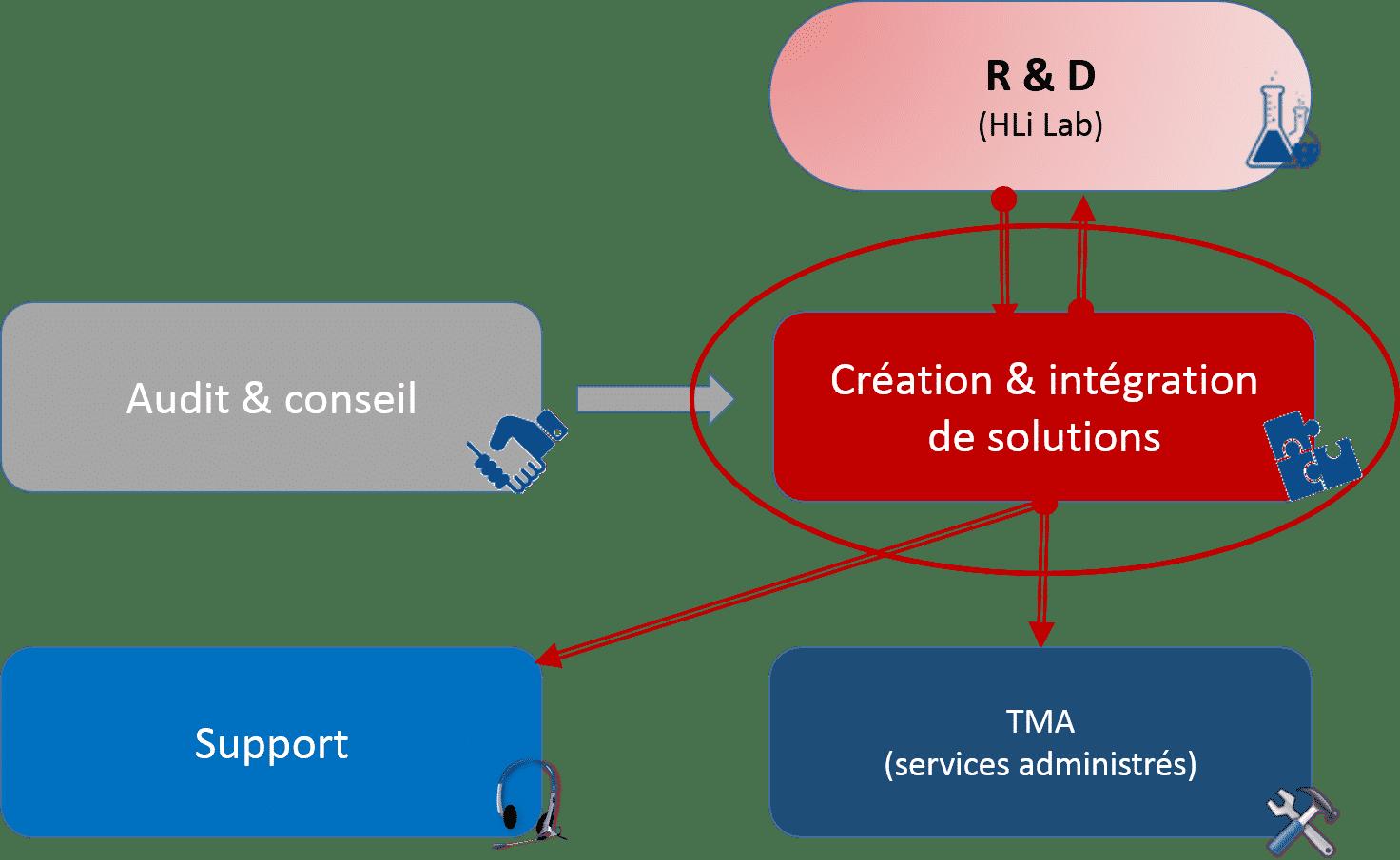 Création et intégration de solutions - Groupe HLi