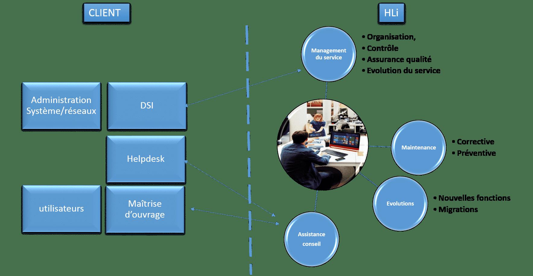 La répartition des activités entre client et le groupe HLi