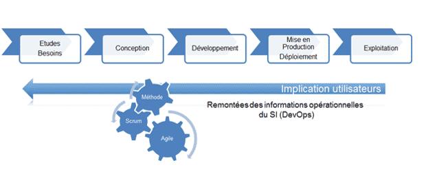 La gestion de projet en mode Agile du Groupe HLi
