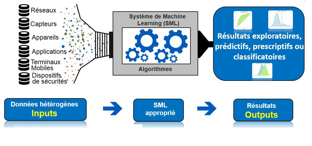 Le système de Machine learning Groupe HLi