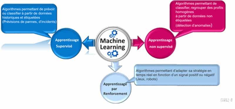 Les trois systèmes de machine learning Lab HLi