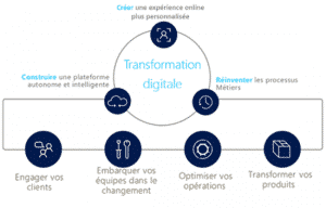 La transformation digitale avec le Groupe HLi