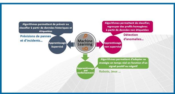 Le machine learning dans l'industrie, une nouvelle révolution