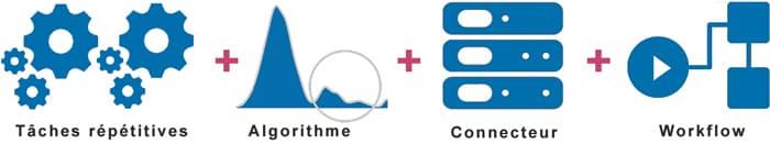 Les fonctions principales d'un logiciel BPM par HLi (BPM et RPA)