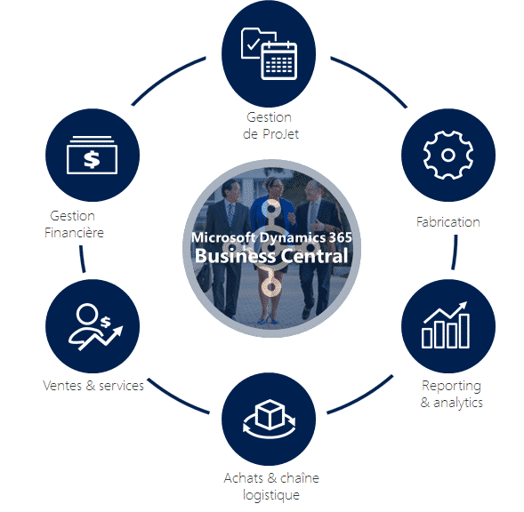 Intégrateur ERP pour PME, HLi propose Dynamics 365 Business Central