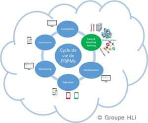 L'iBPMS intègre l'Iot dans la gestion des processus - BPM