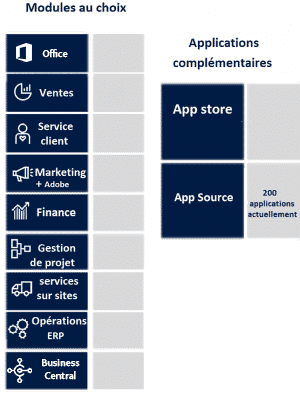 Microsoft-Dynamics-365-Modules