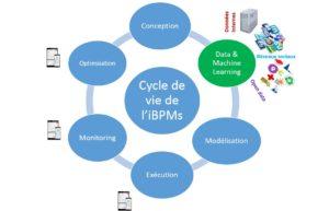 iBPMs : IA dans une plateforme BPM