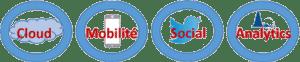 Les 4 étapes-mutation-numérique-Groupe-HLi