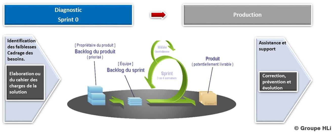 La méthode agile des projets DevOps du Groupe HLi