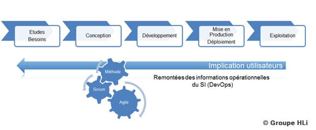 La gestion de projet en mode agile et classique du Groupe HLi
