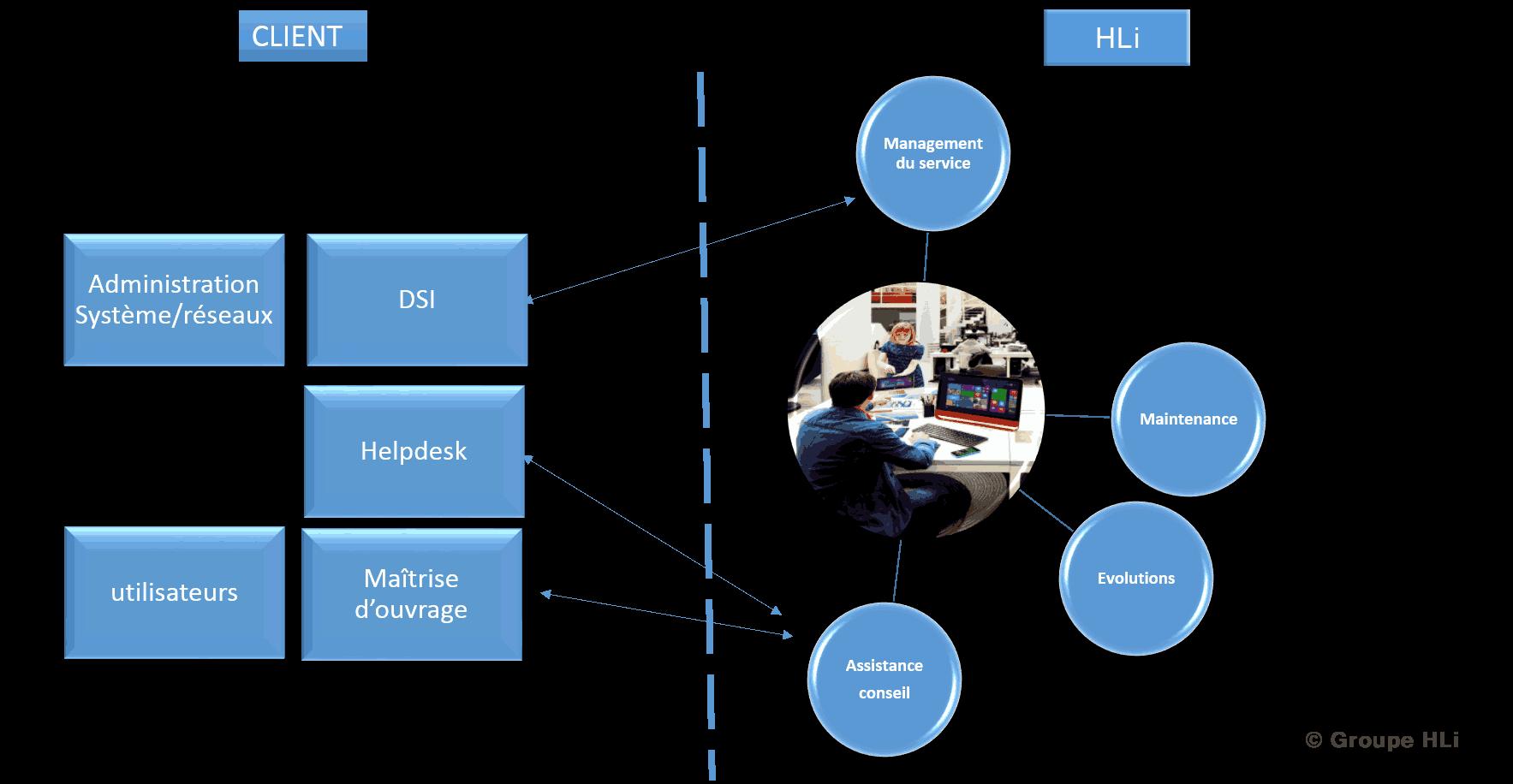 La répartition des activités entre client et le groupe HLi en DevOps