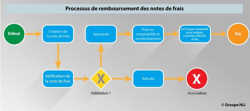 Processus RH de remboursement des notes de frais