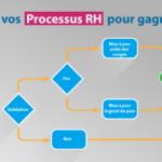 Optimisez vos processu RH pour gagner en efficacité