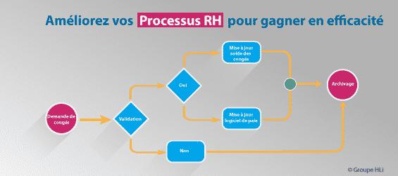 Optimisez vos processus RH pour gagner en efficacité