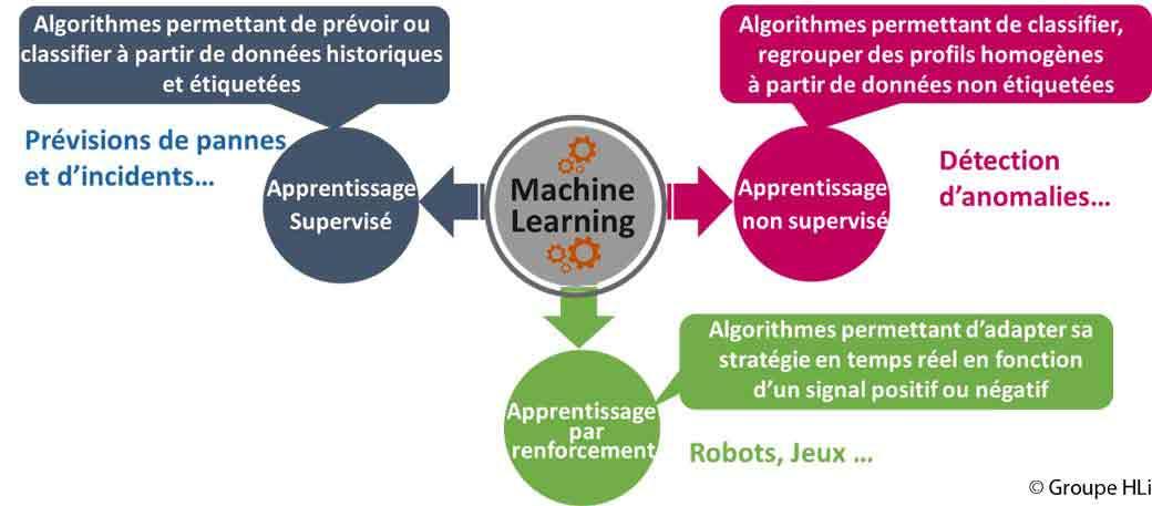 Anticiper le comportement de ses clients avec les algorithmes d'apprentissage de l'IA