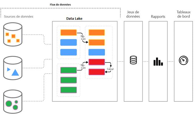 La chaine du traitement des données dans la business intelligence ou informatique décisionnelleet le prédictif