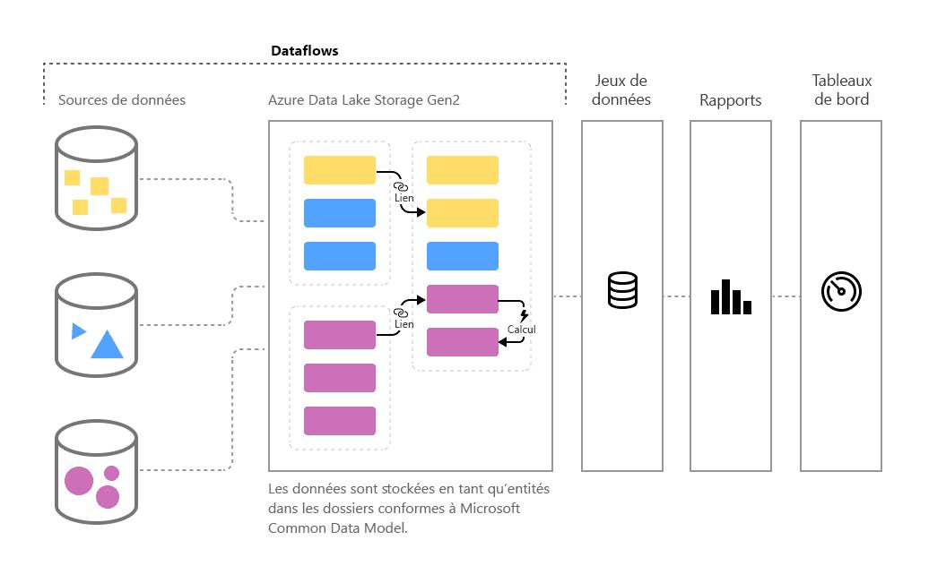 La préparation des données en libre-service chez Azure