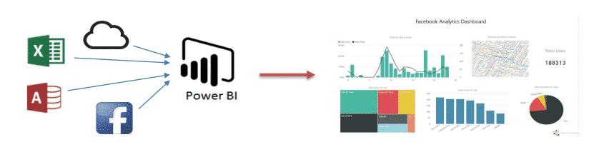 Power BI de Microsoft transformez vos données en tableaux de bord décisionnels