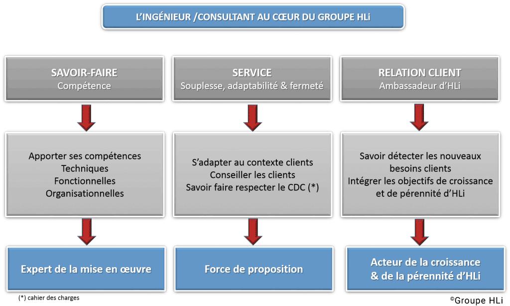charte-consultant-hli savoir-faire, service, relation client