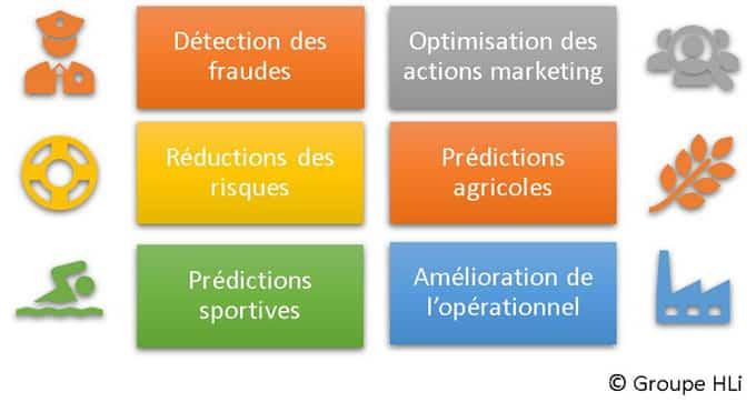 Exemples de champs d'applications de l'analyse prédictive et prescriptive