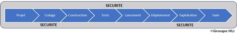 Sécurité à toutes les étapes du déploiement de l'approche DevOps: DevSecOps