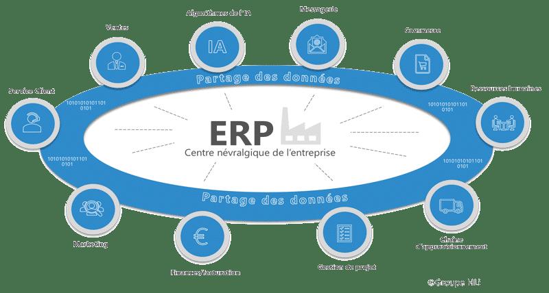 Les différentes briques de la solution ERP, centre névralgique de l'entreprise