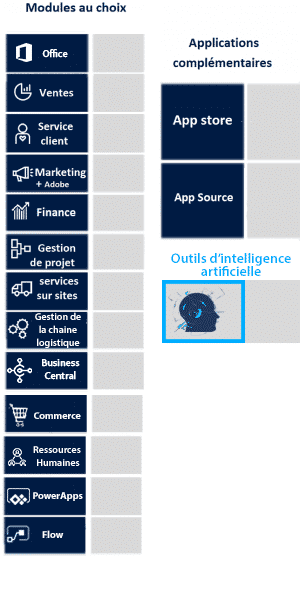 Les modules de Dynamics 365 incluant l'intelligence artificielle