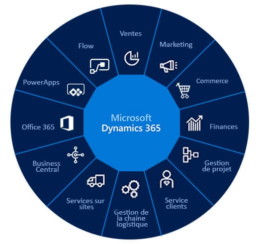 Qu'est-ce que Microsoft Dynamics 365