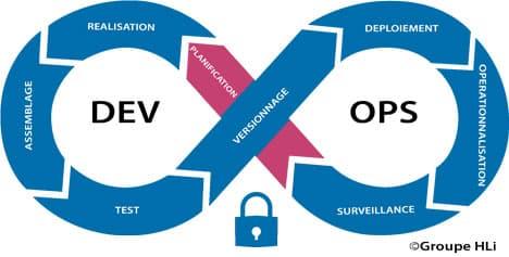 La sécurité est au coeur de la méthodologie Devops