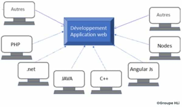Les différents langages de programmation d'une application web