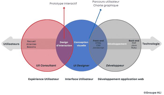 Les étapes fonctionnelles UX et UI de création d'une solution web