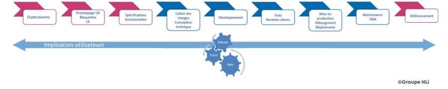 Les différentes étapes de la réalisation d'un projet de Service web