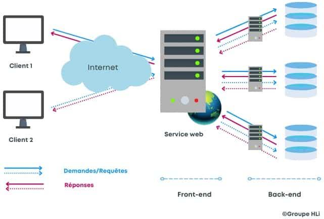 Le service Web : une partie d'un logiciel conçu pour répondre à des demandes via l'interaction entre machines