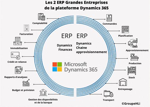 Intégrateur ERP pour Grandes entreprises, HLi vous propose Dynamics 365 Finances et Dynamics chaine d'approvisionnement