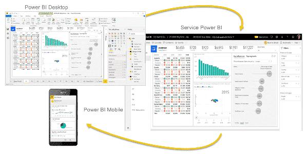 3 outils complémentaires pour créer, publier vos rapports et prendre les bonnes décisons